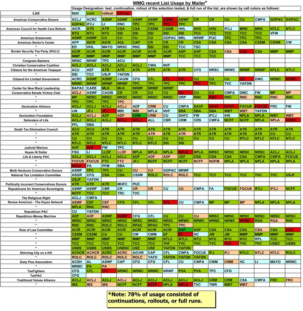 WMG List