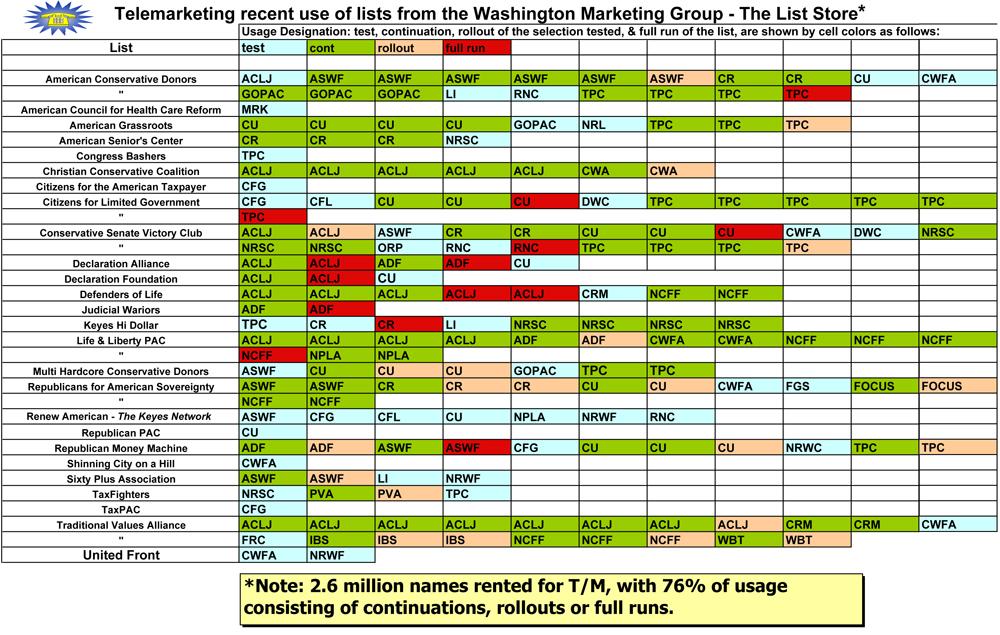 WMG Telemarketing List
